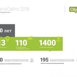 CitySites - сеть городских сайтов 4