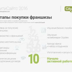 CitySites - сеть городских сайтов 8