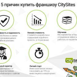 CitySites - сеть городских сайтов 9