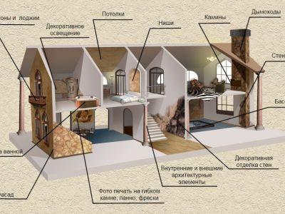 Производство Гибкого камня и Термопанелей