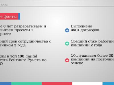 Франшиза Digital Интернет Агентства