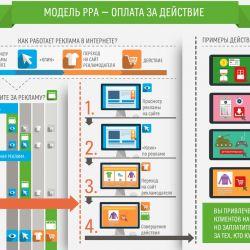 Система он-лайн рекламы CPA(cost-per-action)